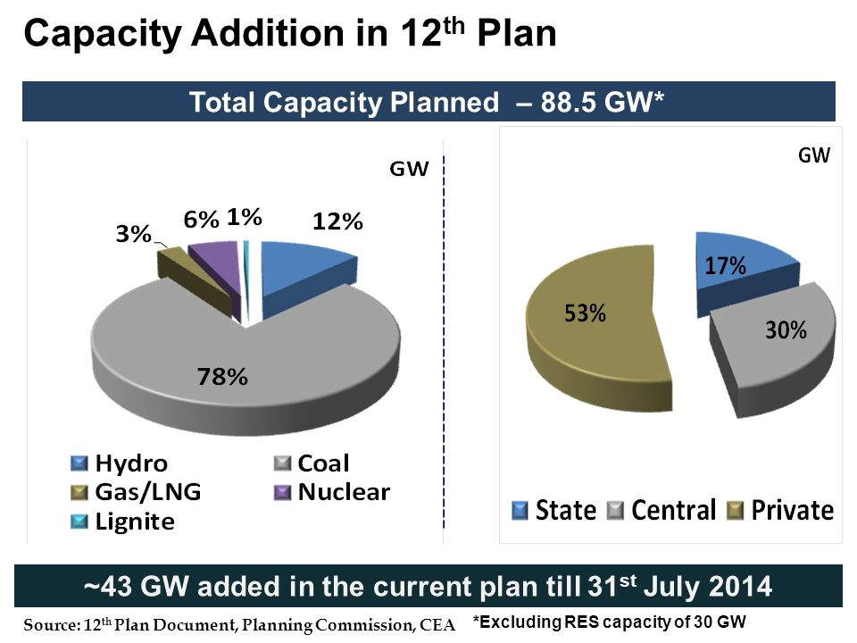 Capacity Addition in 12 th Plan Total Capacity Planned – 88.5 GW* *Excluding RES capacity of 30 GW ~43 GW added in the current plan till 31 st July 20