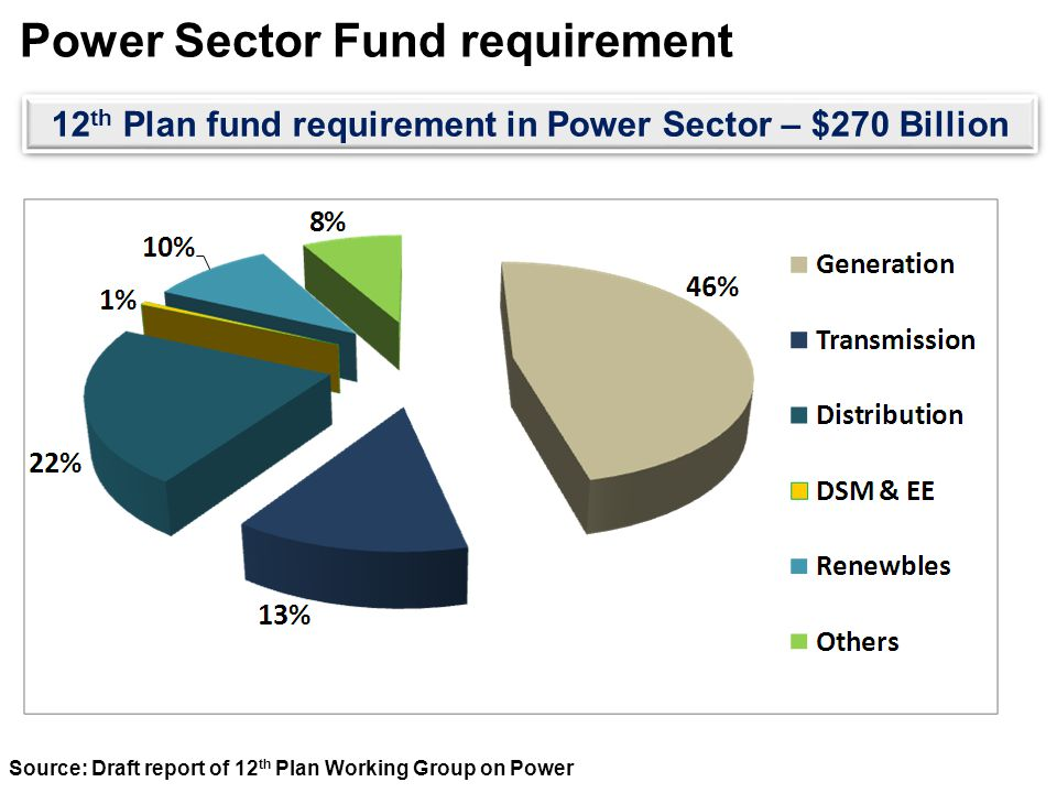 Power Sector Fund requirement Source: Draft report of 12 th Plan Working Group on Power 12 th Plan fund requirement in Power Sector – $270 Billion