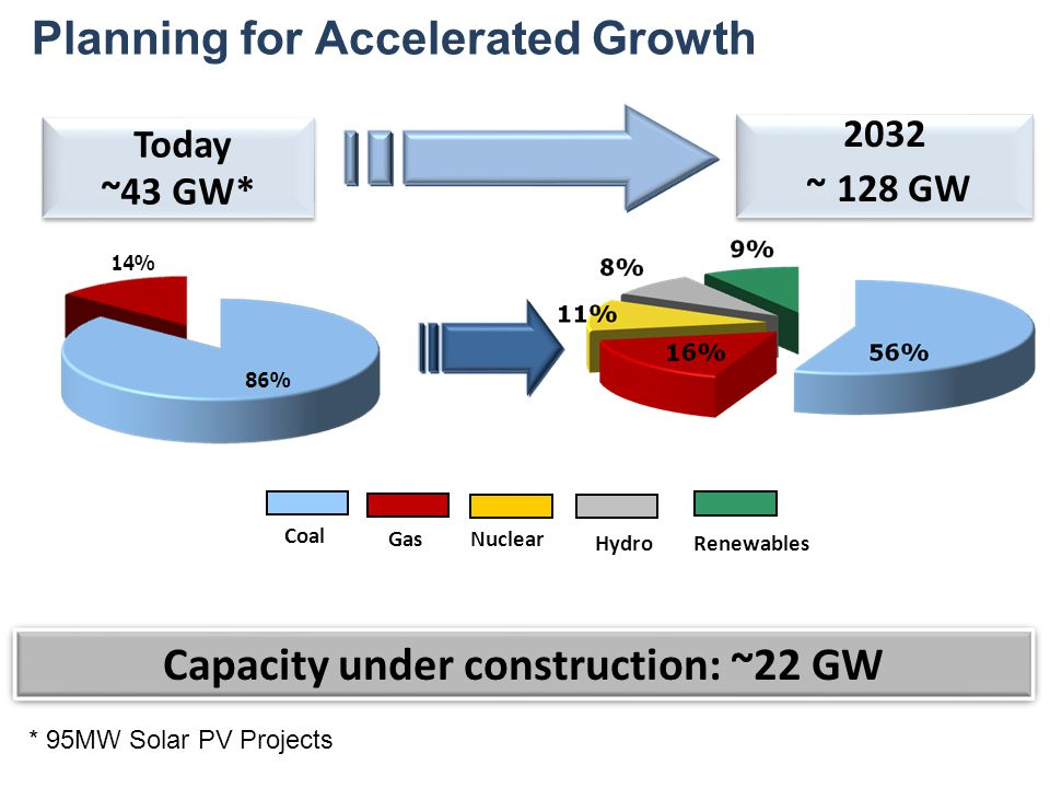 Today ~43 GW* Today ~43 GW* Coal Gas Nuclear Hydro Renewables 2032 ~ 128 GW 2032 ~ 128 GW Planning for Accelerated Growth Capacity under construction: