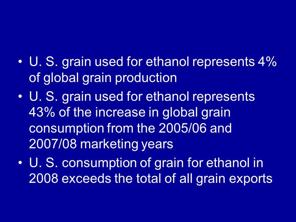 U. S. grain used for ethanol represents 4% of global grain production U.