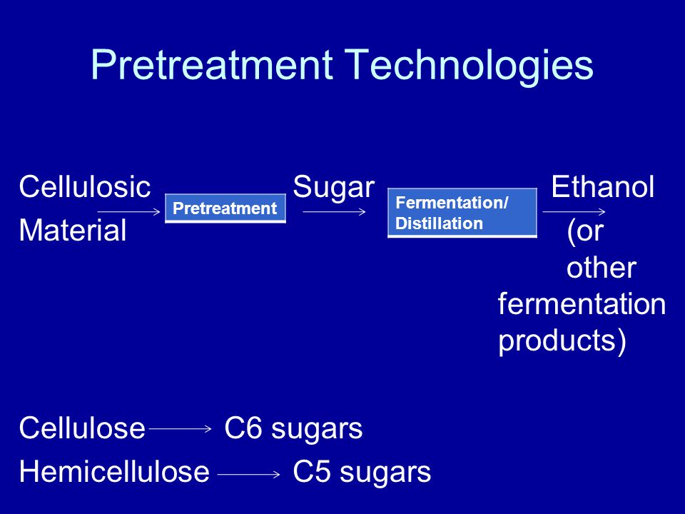 Pretreatment Technologies CellulosicSugar Ethanol Material(or other fermentation products) Cellulose C6 sugars HemicelluloseC5 sugars Pretreatment Fermentation/ Distillation