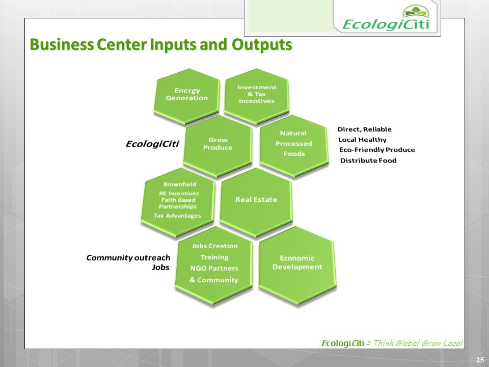 25 Business Center Inputs and Outputs EcologiCiti = Think Global Grow Local