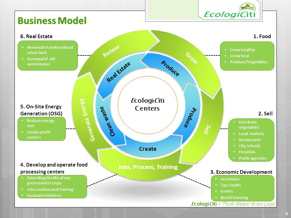 Business Model Grow Renew Generate Energy Produce Real Estate Clean waste Sell Jobs, Process, Training Produce Create 5. On-Site Energy Generation (OS