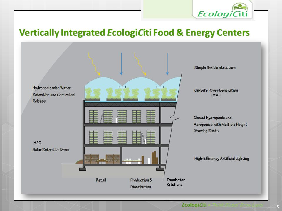 Vertically Integrated EcologiCiti Food & Energy Centers H2O EcologiCiti = Think Global Grow Local 5 (OSG) Incubator Kitchens