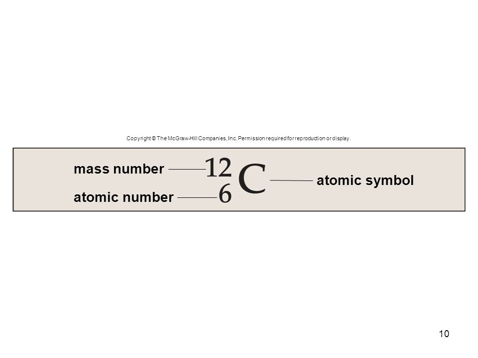 10 mass number atomic number atomic symbol Copyright © The McGraw-Hill Companies, Inc. Permission required for reproduction or display.