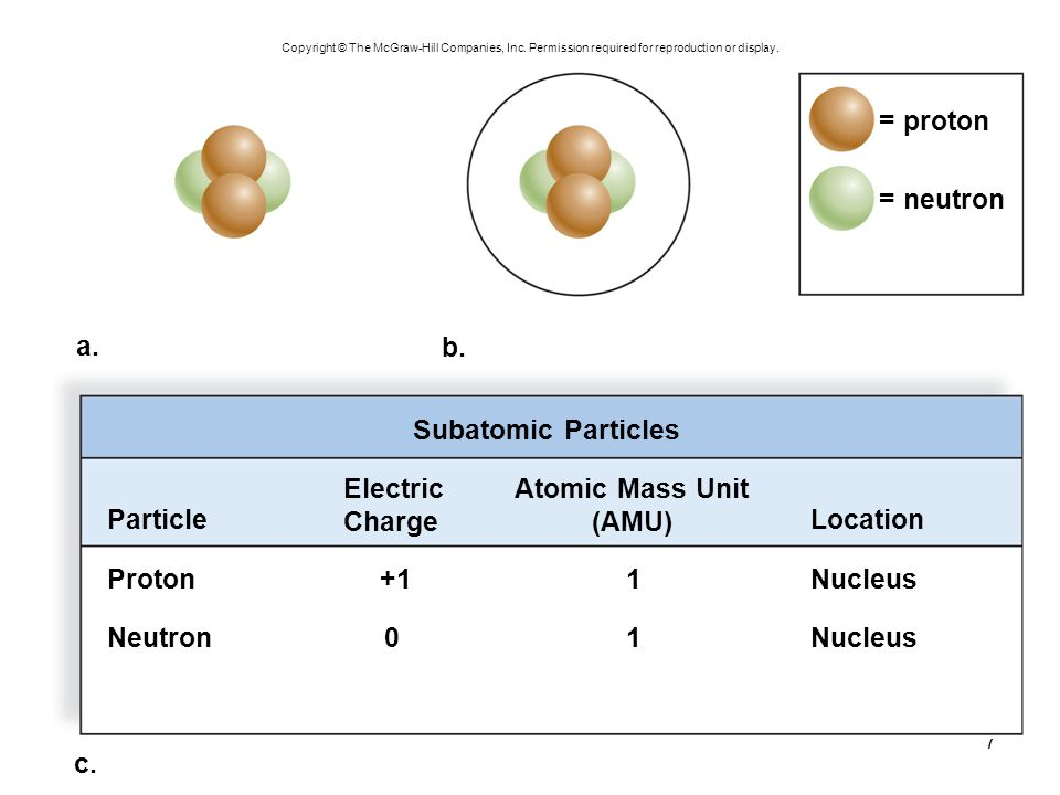 7 c. Subatomic Particles = proton = neutron b. a. Particle Proton Neutron Nucleus +1 0 1 1 Atomic Mass Unit (AMU) Location Electric Charge Copyright ©