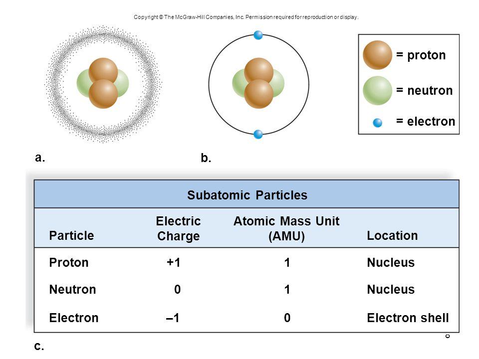 8 c.Subatomic Particles = proton = neutron = electron b.