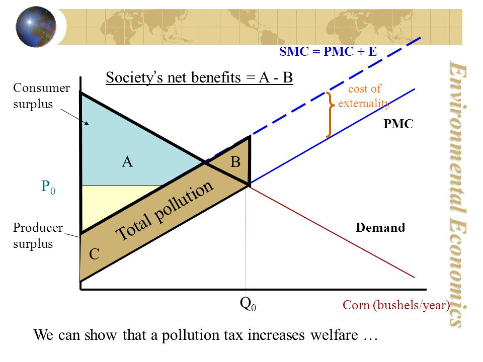 Environmental Economics PMC Demand P0P0 Q0Q0 SMC = PMC + E Producer surplus Consumer surplus Society ' s net benefits = A - B Corn (bushels/year) We can show that a pollution tax increases welfare … Total pollution cost of externality B A C