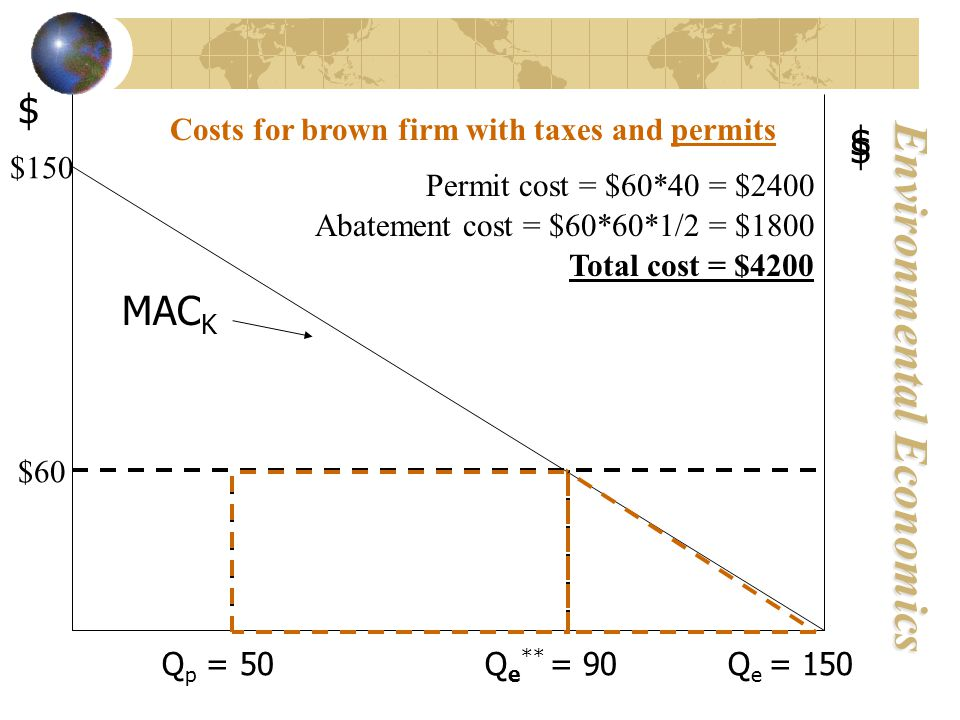 Environmental Economics $ MAC K Q p = 50 Q e ** = 90 Q e = 150 $ $60 $150 $ Costs for brown firm with taxes and permits Permit cost = $60*40 = $2400 Abatement cost = $60*60*1/2 = $1800 Total cost = $4200