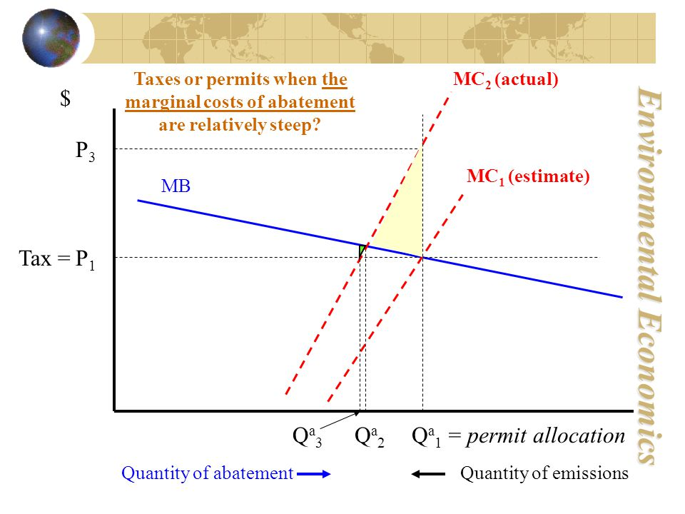 Environmental Economics P1P1 Quantity of abatement $ Quantity of emissions MC 2 (actual) Qa2Qa2 MC 1 (estimate) Q a 1 = permit allocation P3P3 Qa3Qa3 Taxes or permits when the marginal costs of abatement are relatively steep.