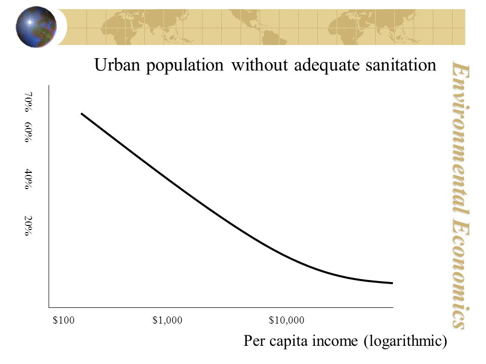 Environmental Economics Urban population without adequate sanitation $100 $1,000 $10,000 Per capita income (logarithmic) 70% 60% 40% 20%