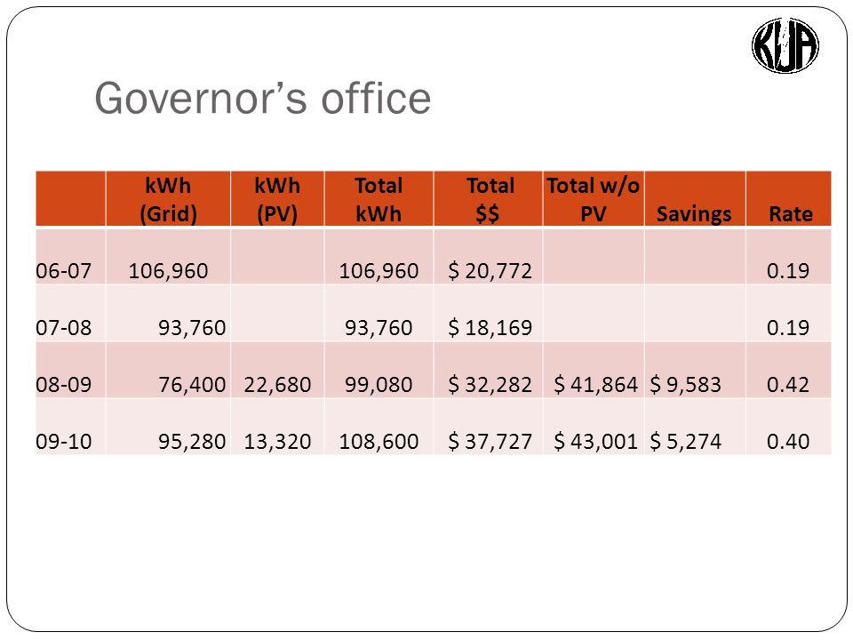 kWh (Grid) kWh (PV) Total kWh Total $$ Total w/o PVSavings Rate 06-07106,960 $ 20,772 0.19 07-08 93,760 $ 18,169 0.19 08-09 76,400 22,680 99,080 $ 32,