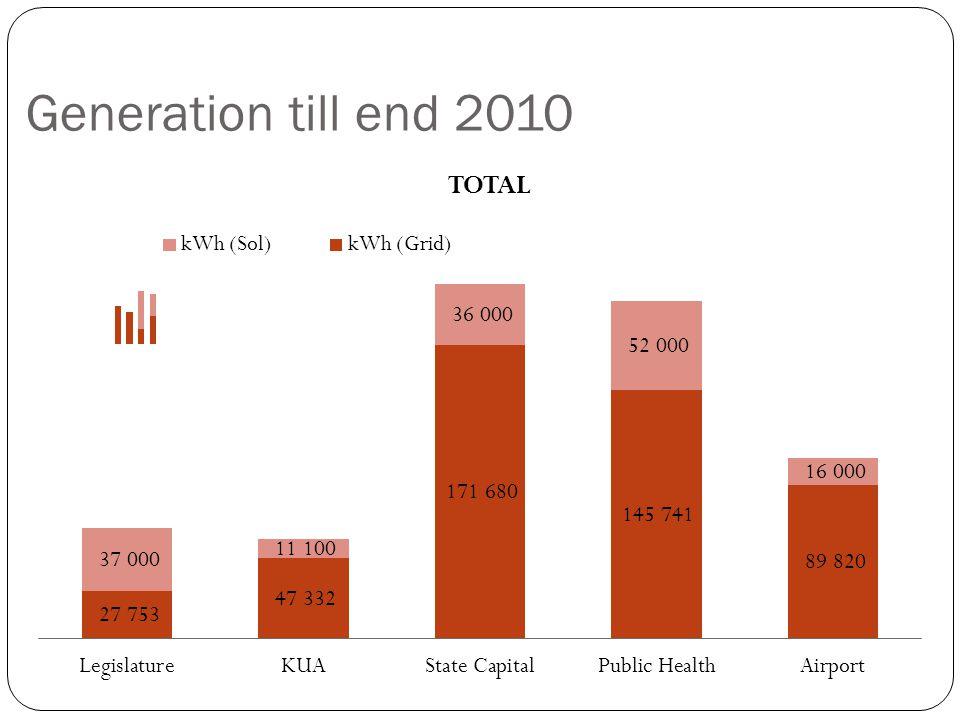 Generation till end 2010