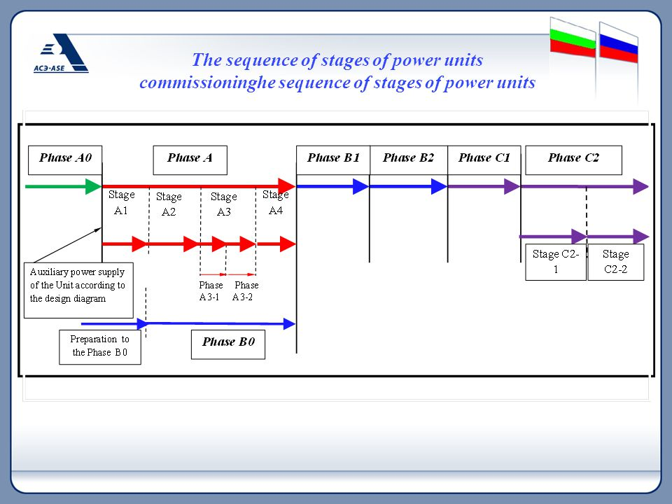 The sequence of stages of power units commissioninghe sequence of stages of power units commissioning