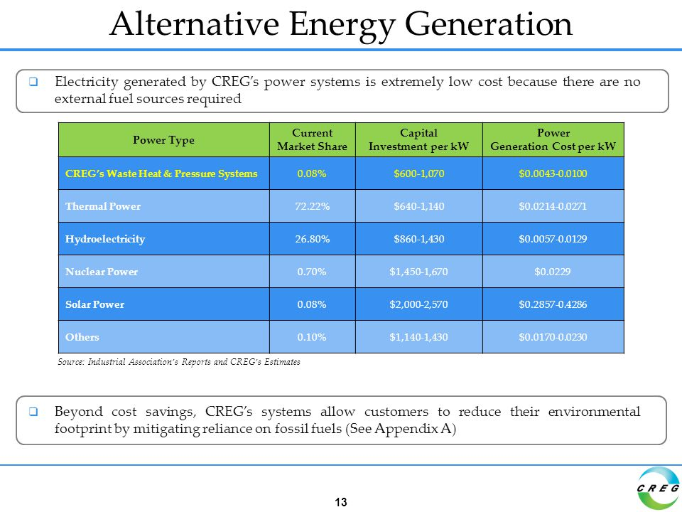  Electricity generated by CREG's power systems is extremely low cost because there are no external fuel sources required  Beyond cost savings, CREG's systems allow customers to reduce their environmental footprint by mitigating reliance on fossil fuels (See Appendix A) Alternative Energy Generation Power Type Current Market Share Capital Investment per kW Power Generation Cost per kW CREG's Waste Heat & Pressure Systems0.08%$600-1,070$0.0043-0.0100 Thermal Power72.22%$640-1,140$0.0214-0.0271 Hydroelectricity26.80%$860-1,430$0.0057-0.0129 Nuclear Power0.70%$1,450-1,670$0.0229 Solar Power0.08%$2,000-2,570$0.2857-0.4286 Others0.10%$1,140-1,430$0.0170-0.0230 Source: Industrial Association's Reports and CREG's Estimates 13