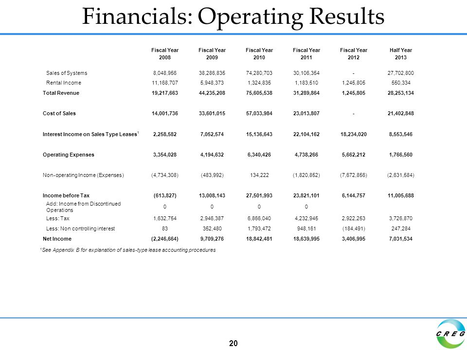 Financials: Operating Results 20 Fiscal Year Half Year 200820092010201120122013 Sales of Systems8,048,95638,286,83574,280,70330,106,354-27,702,800 Rental Income11,168,7075,948,3731,324,8351,183,5101,245,805550,334 Total Revenue19,217,66344,235,20875,605,53831,289,8641,245,80528,253,134 Cost of Sales14,001,73633,601,01557,033,98423,013,807-21,402,848 Interest Income on Sales Type Leases 1 2,258,5827,052,57415,136,64322,104,16218,234,0208,553,546 Operating Expenses3,354,0284,194,6326,340,4264,738,2665,662,2121,766,560 Non-operating Income (Expenses)(4,734,308)(483,992)134,222(1,820,852)(7,672,856)(2,631,584) Income before Tax(613,827)13,008,14327,501,99323,821,1016,144,75711,005,688 Add: Income from Discontinued Operations 0000 Less: Tax1,632,7542,946,3876,866,0404,232,9452,922,2533,726,870 Less: Non controlling interest83352,4801,793,472948,161(184,491)247,284 Net Income(2,246,664)9,709,27618,842,48118,639,9953,406,9957,031,534 1 See Appendix B for explanation of sales-type lease accounting procedures