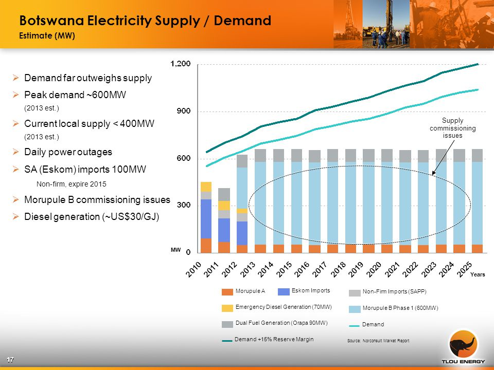 17 Source: Norconsult Market Report Years Morupule A Eskom Imports Non-Firm Imports (SAPP) Emergency Diesel Generation (70MW) Dual Fuel Generation (Orapa 90MW) Morupule B Phase 1 (600MW) Demand Demand +15% Reserve Margin Botswana Electricity Supply / Demand Estimate (MW) Supply commissioning issues  Demand far outweighs supply  Peak demand ~600MW (2013 est.)  Current local supply < 400MW (2013 est.)  Daily power outages  SA (Eskom) imports 100MW Non-firm, expire 2015  Morupule B commissioning issues  Diesel generation (~US$30/GJ) MW