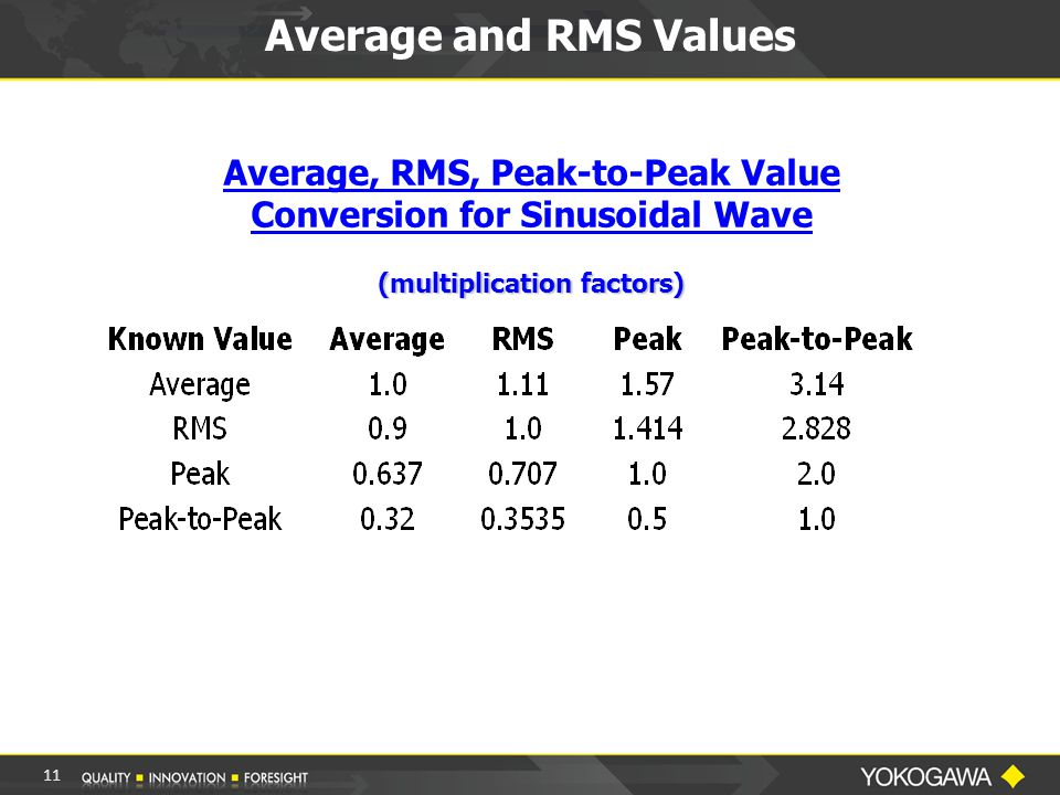Average and RMS Values Average, RMS, Peak-to-Peak Value Conversion for Sinusoidal Wave (multiplication factors) 11