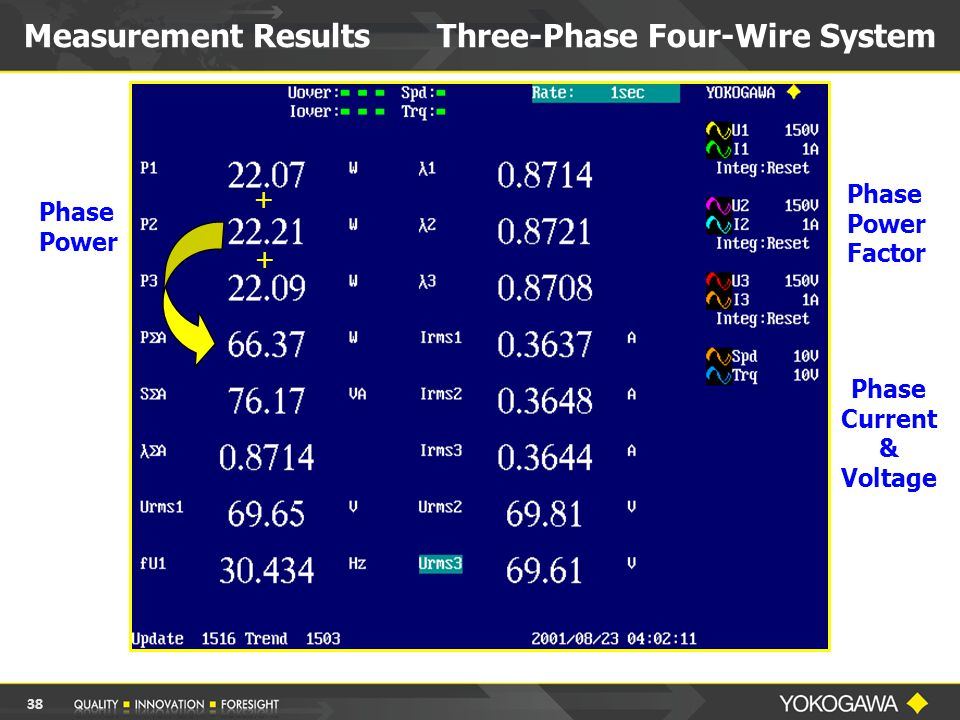 Measurement Results Three-Phase Four-Wire System Phase Power Phase Power Factor Phase Current & Voltage + + 38