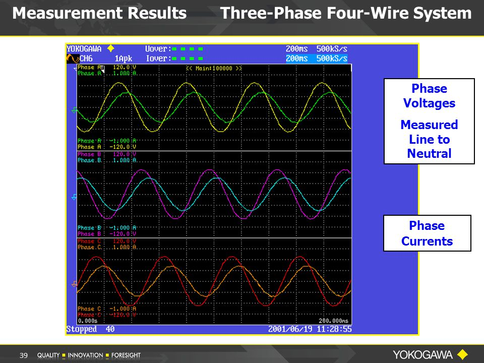 Phase Voltages Measured Line to Neutral Phase Currents Measurement Results Three-Phase Four-Wire System 39