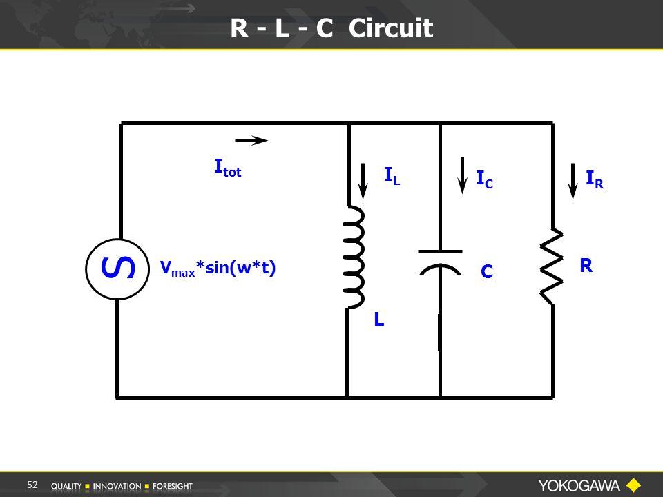 R - L - C Circuit V max *sin(w*t) I tot ICIC IRIR R C ILIL L S 52