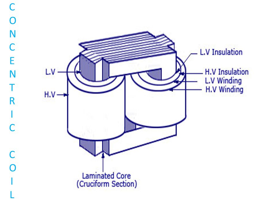 COOLING OF TRANSFORMERS  Methods of cooling: 1.Air Natural (AN)-upto 1.5MVA 2.Air Blast (AB) 3.Oil natural (ON) – Upto 10 MVA 4.Oil Natural – Air Forced (ONAF) 5.Oil Forced– Air Natural (OFAN) – 30 MVA 6.Oil Forced– Air Forced (OFAF) 7.Oil Natural – Water Forced (ONWF) – Power plants 8.Oil Forced - Water Forced (OFWF) – Power plants