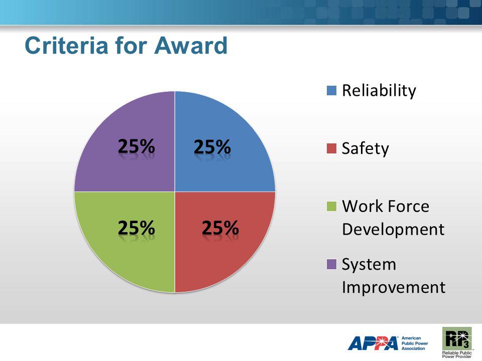 Criteria for Award