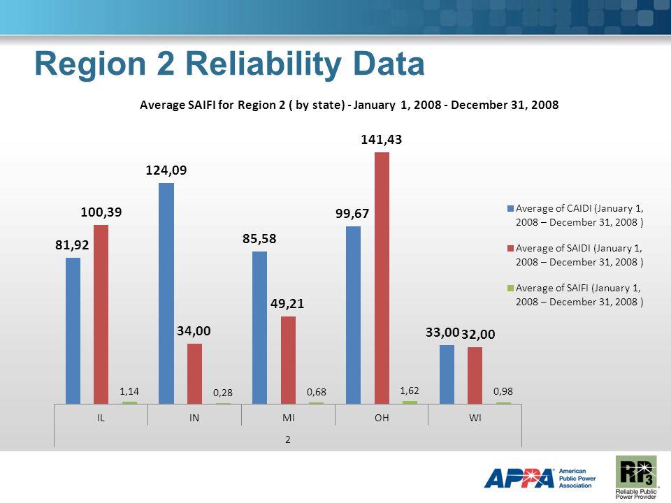 Region 2 Reliability Data