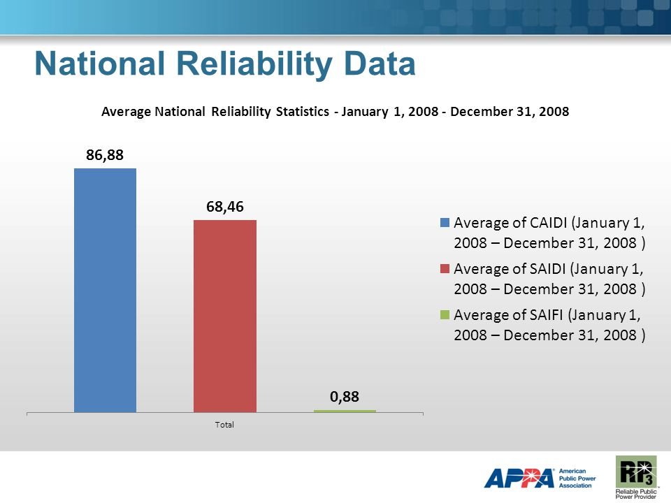 National Reliability Data
