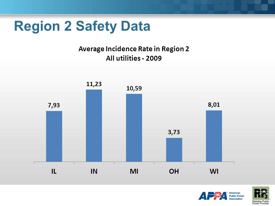 Region 2 Safety Data