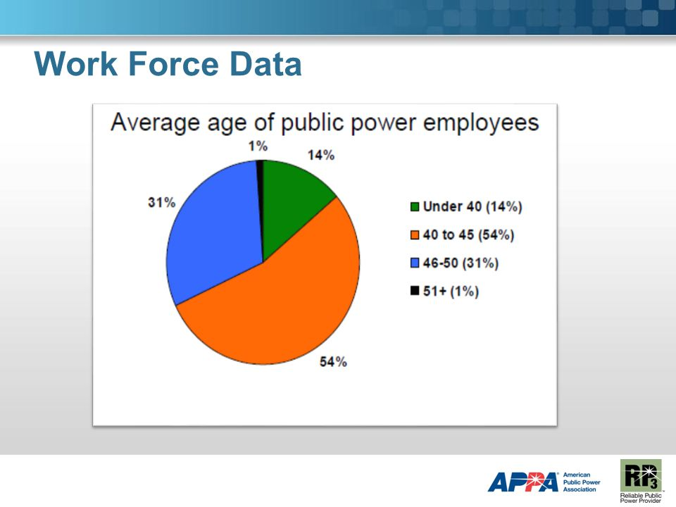 Work Force Data
