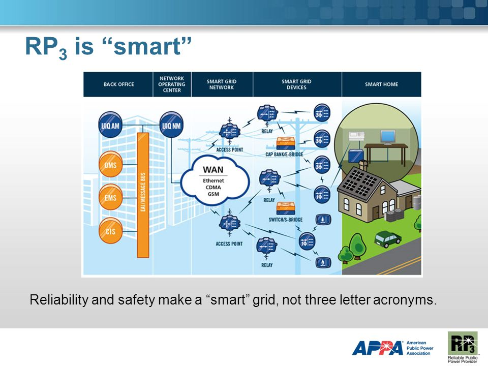 RP 3 is smart Reliability and safety make a smart grid, not three letter acronyms.