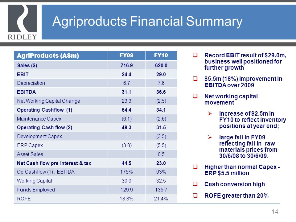 Agriproducts Financial Summary 14 AgriProducts (A$m) FY09FY10 Sales ($)716.9620.0 EBIT24.429.0 Depreciation6.77.6 EBITDA31.136.6 Net Working Capital C