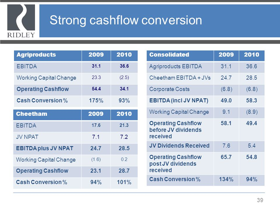 Strong cashflow conversion 39 Agriproducts20092010 EBITDA 31.136.6 Working Capital Change 23.3(2.5) Operating Cashflow 54.434.1 Cash Conversion %175%9