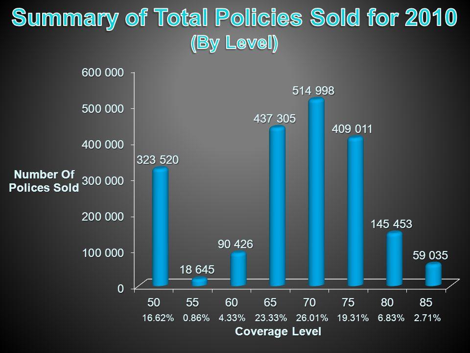 Coverage Level 16.62% 0.86% 4.33% 23.33% 26.01% 19.31% 6.83% 2.71%