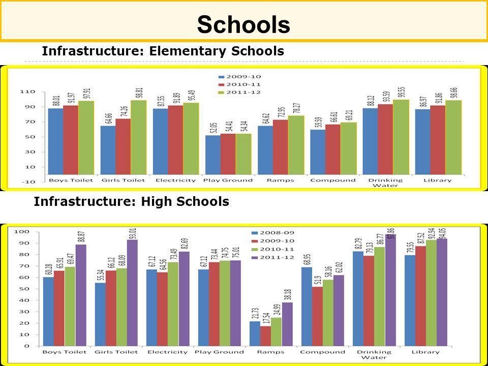 Schools Infrastructure: Elementary Schools Infrastructure: High Schools