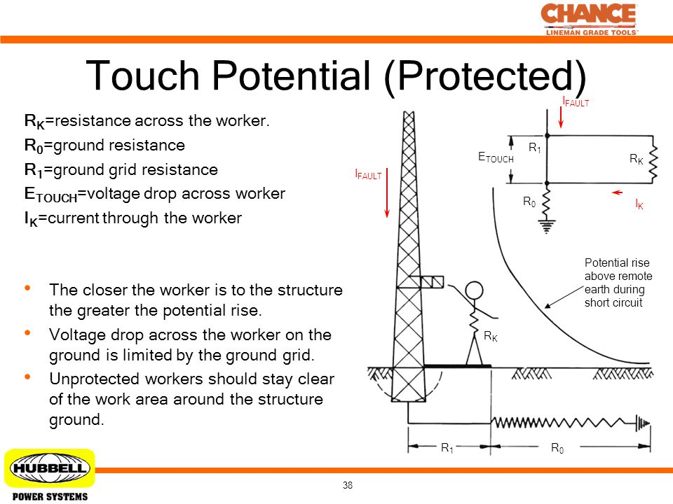 38 Touch Potential (Protected) R K =resistance across the worker. R 0 =ground resistance R 1 =ground grid resistance E TOUCH =voltage drop across work