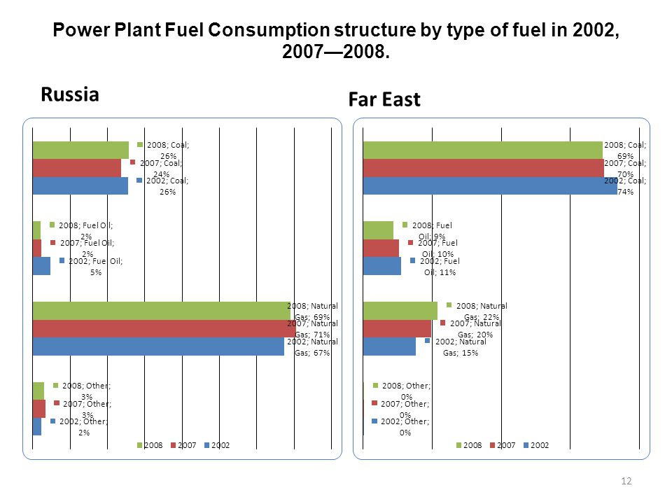Power Plant Fuel Consumption structure by type of fuel in 2002, 2007—2008. Russia Far East 12