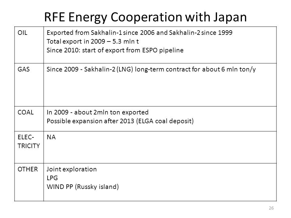 RFE Energy Cooperation with Japan OILExported from Sakhalin-1 since 2006 and Sakhalin-2 since 1999 Total export in 2009 – 5.3 mln t Since 2010: start
