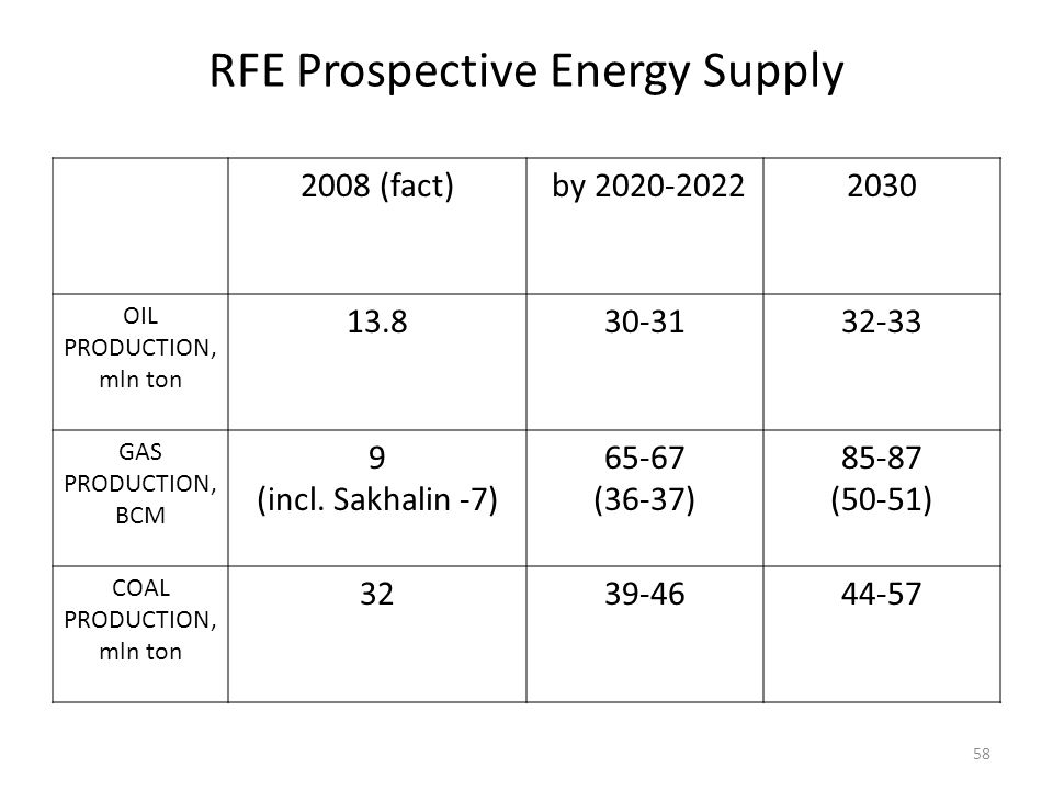 RFE Prospective Energy Supply 2008 (fact) by 2020-20222030 OIL PRODUCTION, mln ton 13.830-3132-33 GAS PRODUCTION, BCM 9 (incl. Sakhalin -7) 65-67 (36-