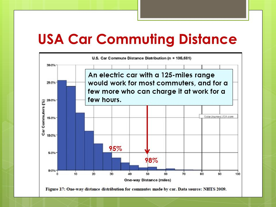 USA Car Commuting Distance An electric car with a 125-miles range would work for most commuters, and for a few more who can charge it at work for a few hours.