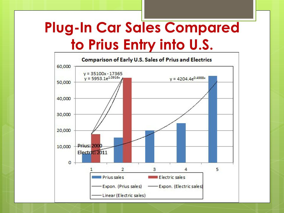 Plug-In Car Sales Compared to Prius Entry into U.S.