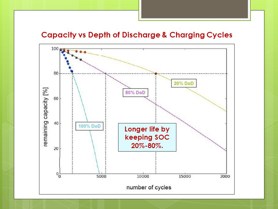 Capacity vs Depth of Discharge & Charging Cycles Longer life by keeping SOC 20%-80%.