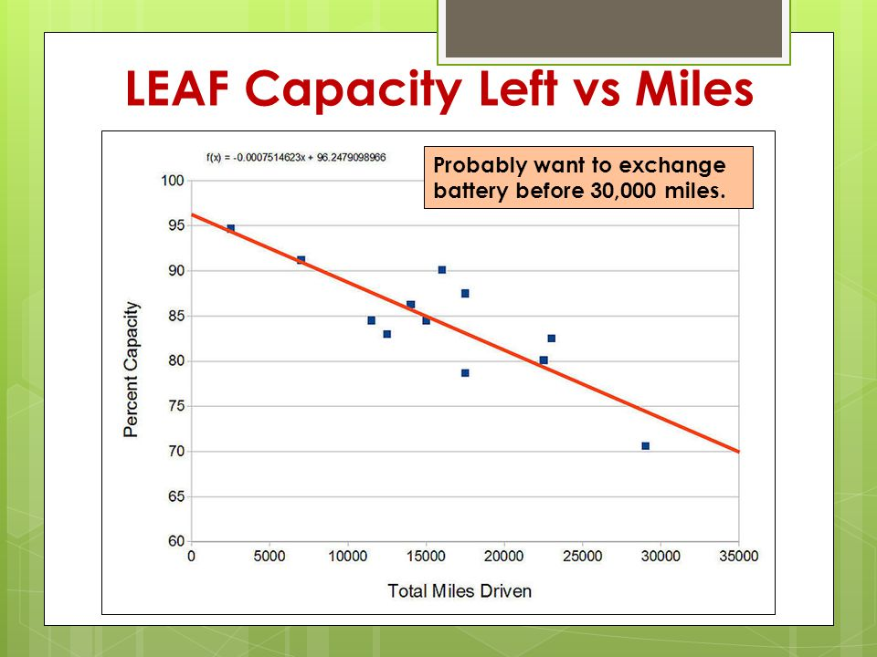 LEAF Capacity Left vs Miles Probably want to exchange battery before 30,000 miles.