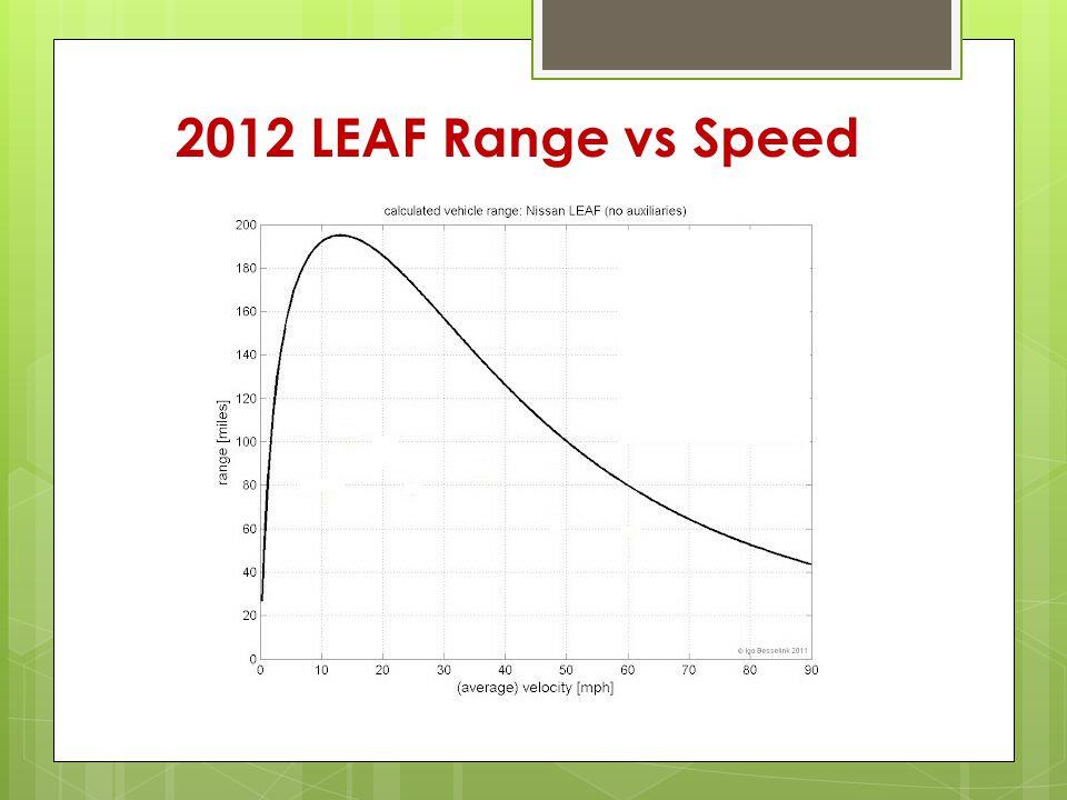 2012 LEAF Range vs Speed
