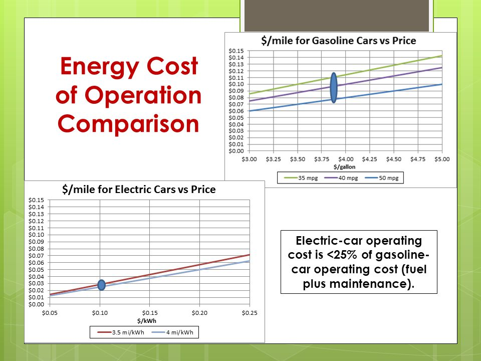 Energy Cost of Operation Comparison Electric-car operating cost is <25% of gasoline- car operating cost (fuel plus maintenance).