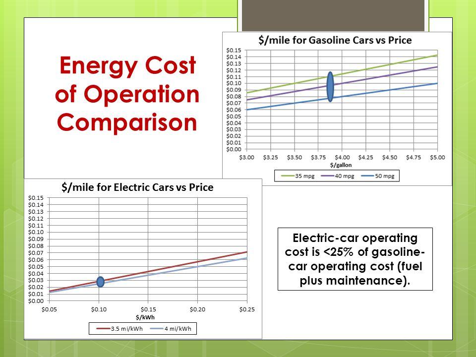 U.S.Tax Credits for Plug-Ins  <5-kWh : $2,500.
