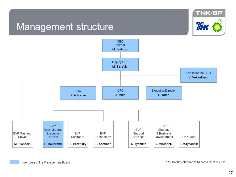 27 Management structure members of the Management Board CFO J. Muir EVP Gas and Power M. Slobodin EVP Upstream S. Brezitsky EVP Downstream / Executive