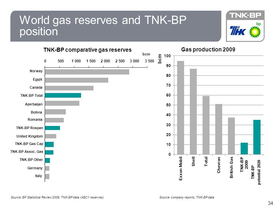 34 World gas reserves and TNK-BP position 05001 0001 5002 0002 5003 0003 500 Norway Egypt Canada Azerbaijan TNK-BP Total Bolivia Romania TNK-BP Rospan United Kingdom TNK-BP Gas Cap TNK-BP Assoc.
