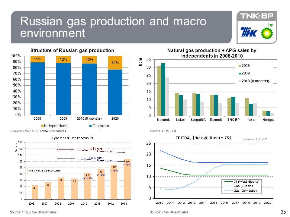 35 Russian gas production and macro environment Source: CDU TEK, TNK-BP estimatesSource: CDU TEK Source: FTS, TNK-BP estimatesSource: TNK-BP estimates